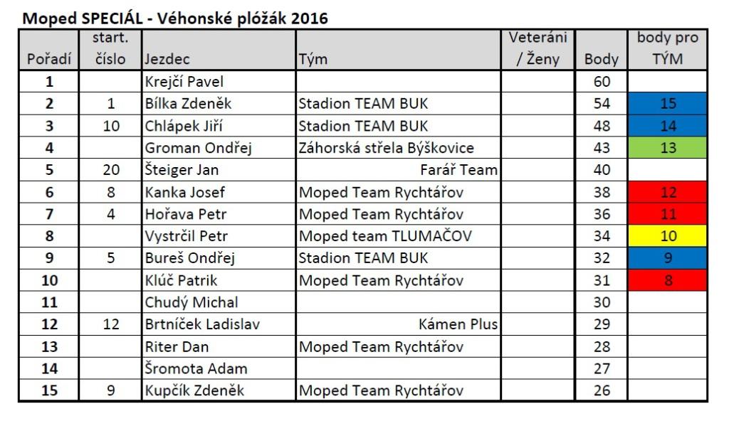 výsledky Moped CUP_2016_č2_Speciál Nahošovice